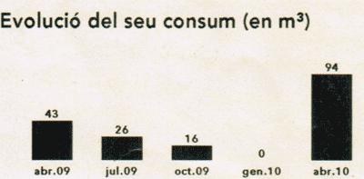 consumo manipulado